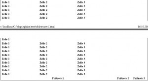 tbody Tabelle mit table-row-group Ausdruck beim Seitenumbruch im Opera
